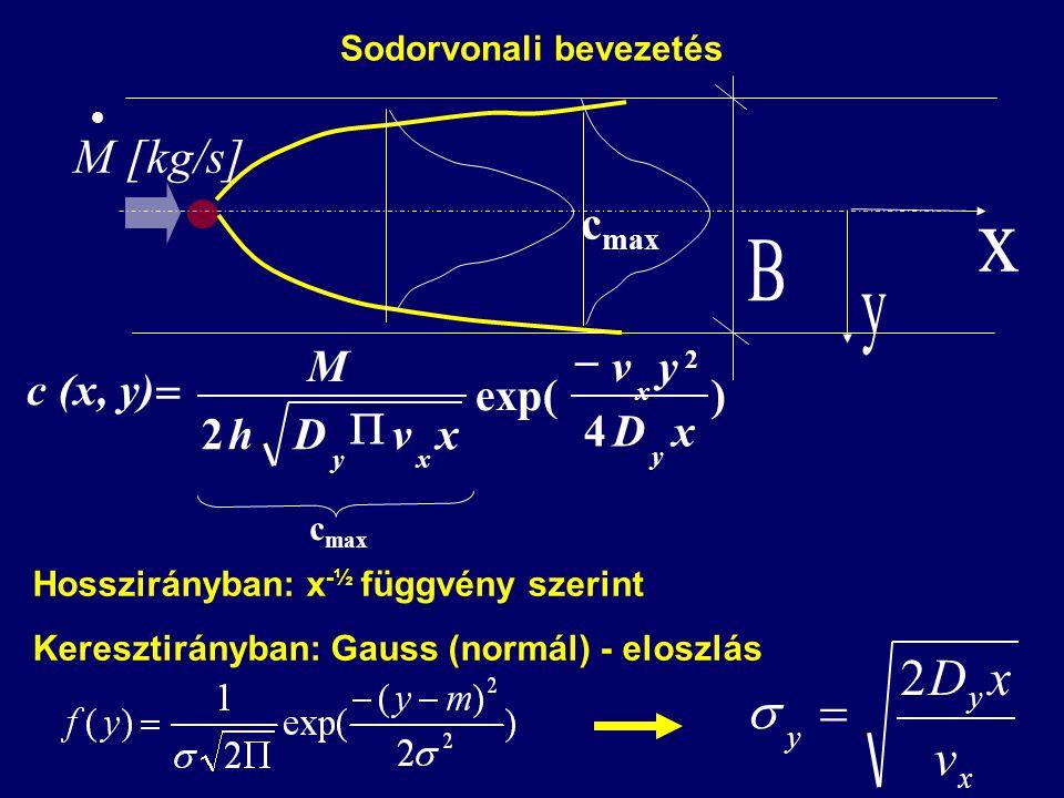x y y v xD2  Sodorvonali bevezetés Hosszirányban: x -½ függvény szerint Keresztirányban: Gauss (normál) - eloszlás  M [kg/s] c max ) 4 exp( 2 2 xD yv xvDh M c (x, y) y x xy   