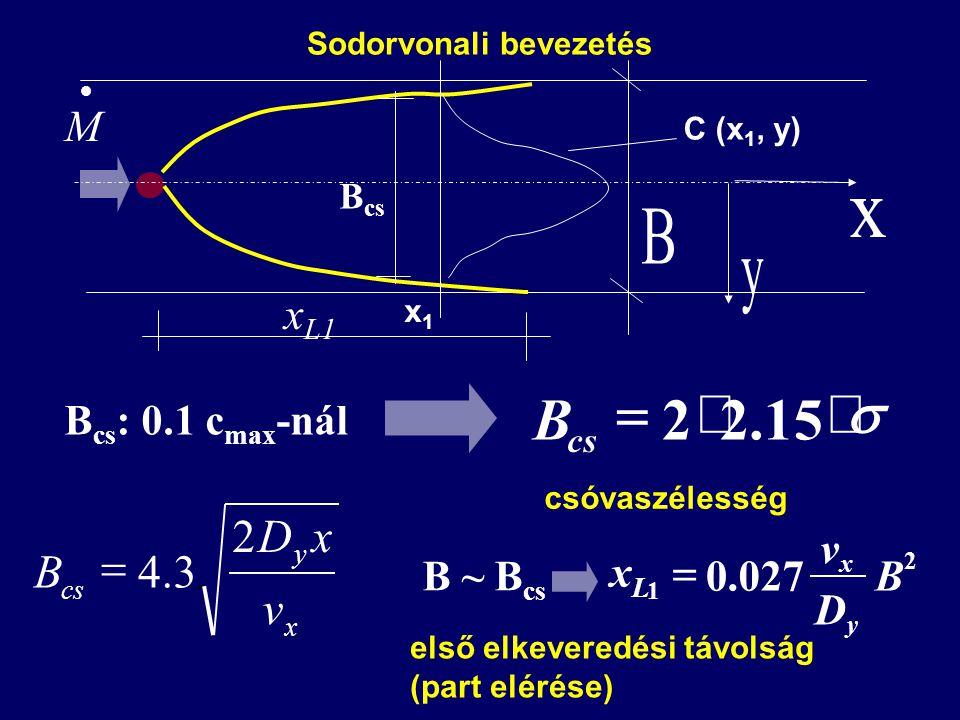 x y cs v xD B 2 3.4  B cs : 0.1 c max -nál  15.22 cs B csóvaszélesség B ~ B cs 2 1 027.0B D v xLxL y x  első elkeveredési távolság (part elérése)  M x L1 B cs C (x 1, y) x1x1 Sodorvonali bevezetés