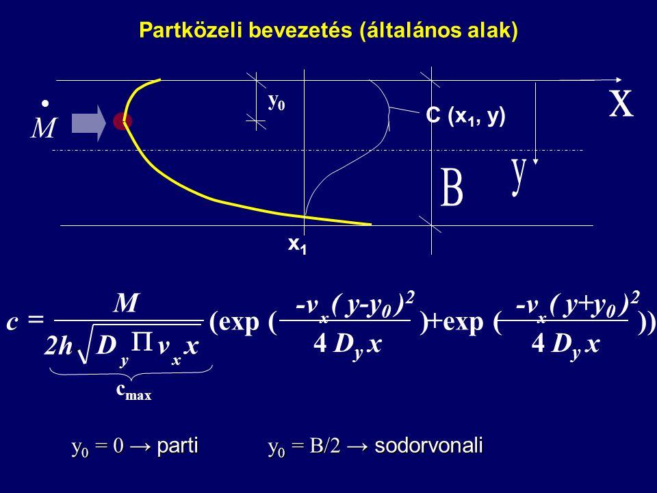  M Partközeli bevezetés (általános alak) ) 4 (exp ( xDyDy ( y-y 0 ) 2 -v xvD 2h M c x xy   c max )) 4 +exp ( xDyDy ( y+y 0 ) 2 -v x y0y0 C (x 1, y) x1x1 y 0 = 0 → parti y 0 = B/2 → sodorvonali