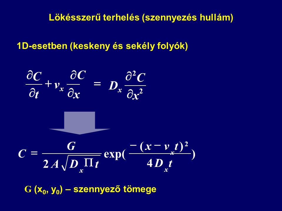 1D-esetben (keskeny és sekély folyók)   CC    x v t C x 2 2 x C D x   2 ) 4 )( exp( 2 tD tvx tDA G C x x x    Lökésszerű terhelés (szennyezés hullám) G (x 0, y 0 ) – szennyező tömege