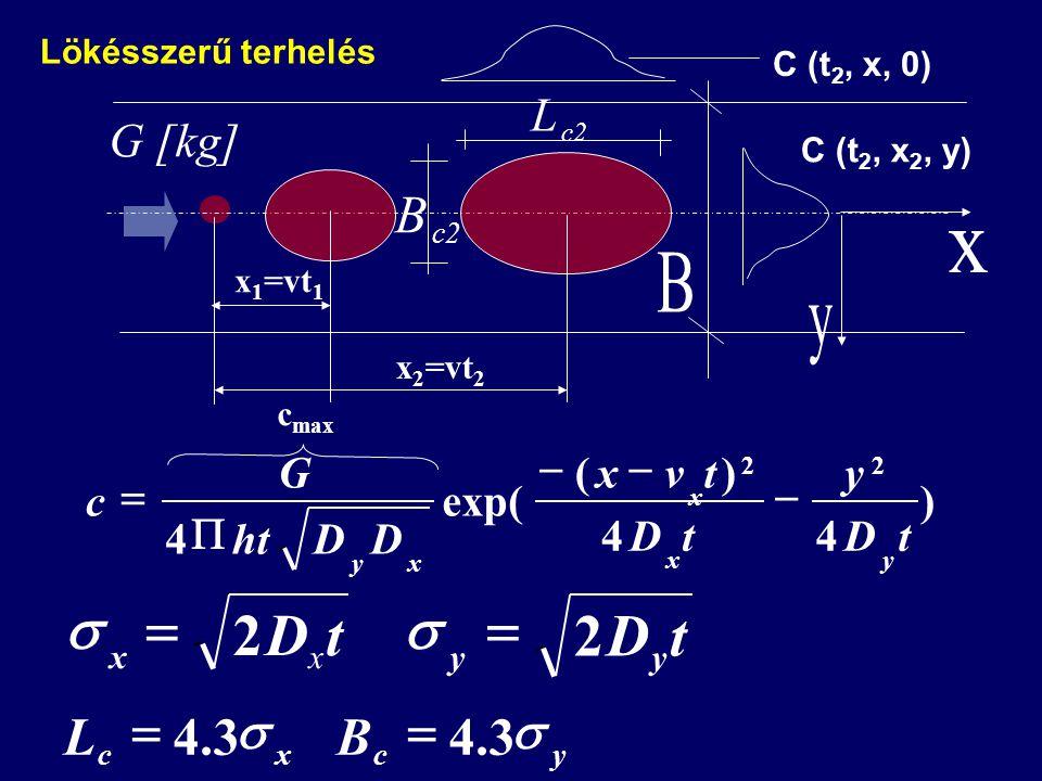) 44 )( exp( 4 22 tD y tD tvx DDht G c yx x xy     tD xx 2  tD yy 2   xc L3.4  yc B3.4  G [kg] c2 B L x 2 =vt 2 c max x 1 =vt 1 C (t 2, x, 0) C (t 2, x 2, y) Lökésszerű terhelés