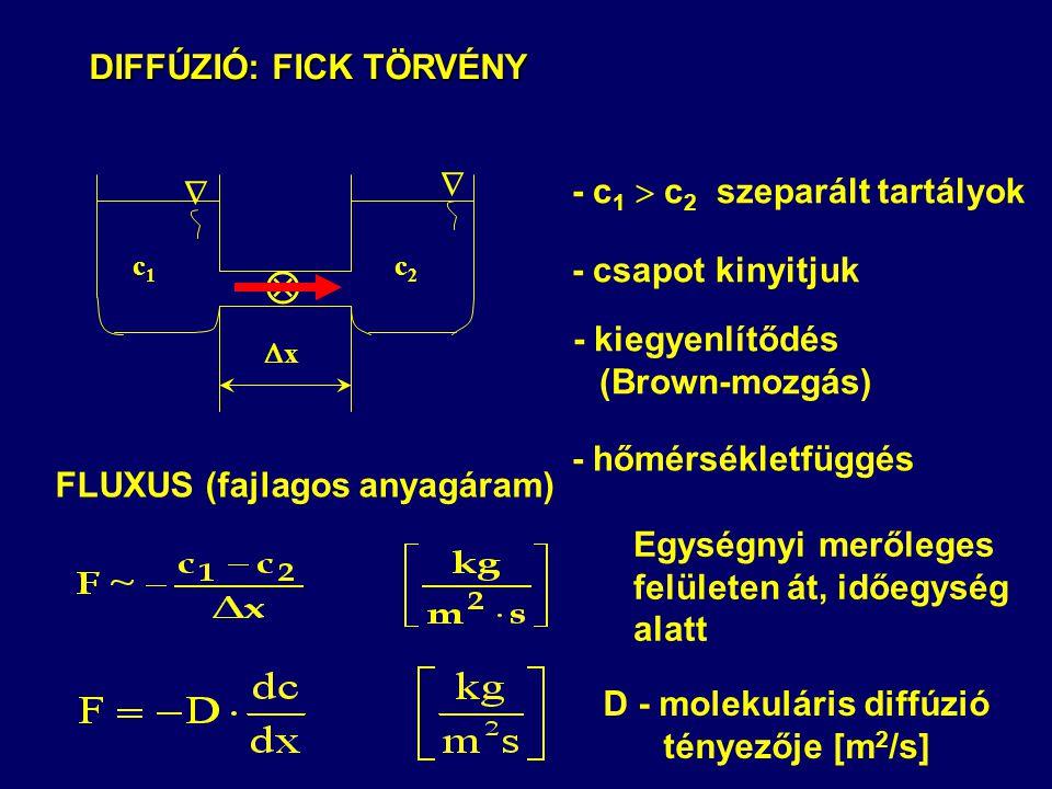 DIFFÚZIÓ: FICK TÖRVÉNY DIFFÚZIÓ: FICK TÖRVÉNY - c 1  c 2 szeparált tartályok - csapot kinyitjuk - kiegyenlítődés (Brown-mozgás) FLUXUS (fajlagos anyagáram) D - molekuláris diffúzió tényezője [m 2 /s] - hőmérsékletfüggés Egységnyi merőleges felületen át, időegység alatt c1c1 c2c2  xx  