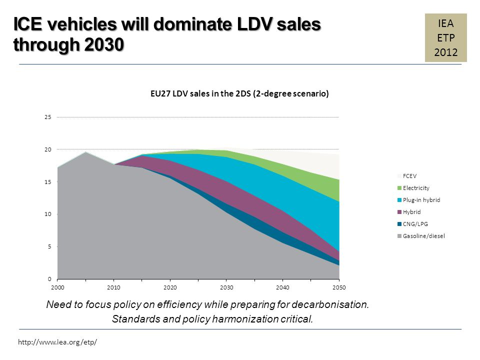 ICE vehicles will dominate LDV sales through 2030 EU27 LDV sales in the 2DS (2-degree scenario) Need to focus policy on efficiency while preparing for
