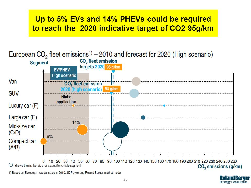 25 Up to 5% EVs and 14% PHEVs could be required to reach the 2020 indicative target of CO2 95g/km