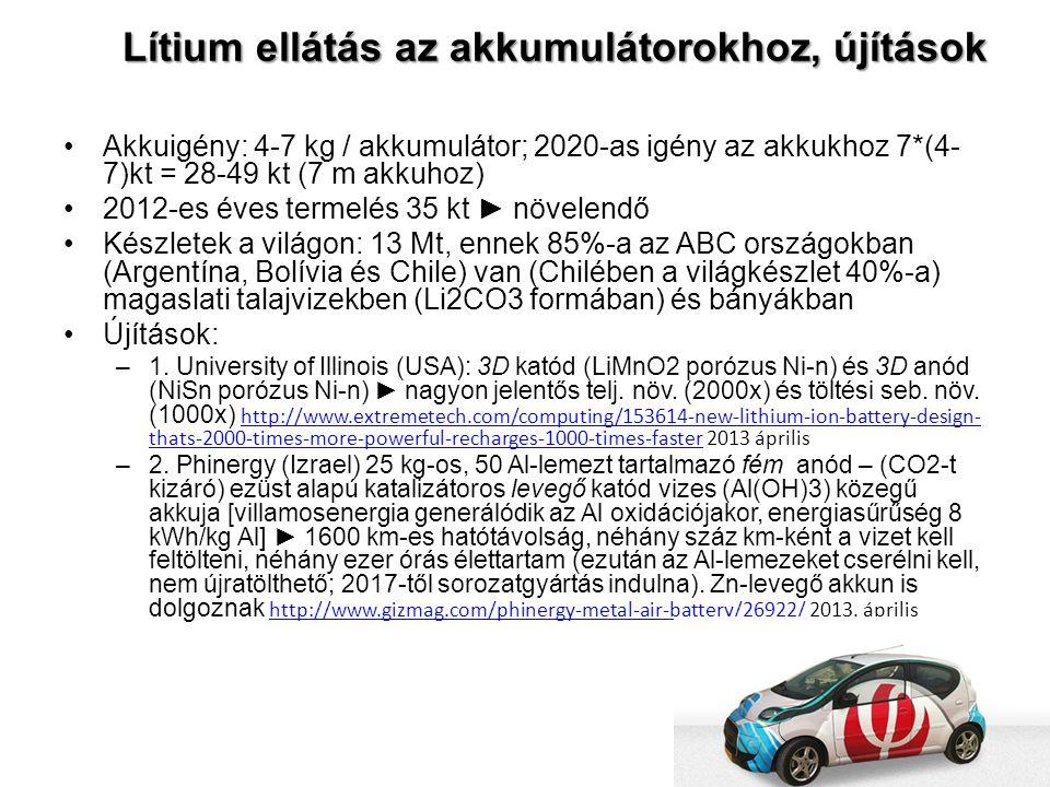 Lítium ellátás az akkumulátorokhoz, újítások Akkuigény: 4-7 kg / akkumulátor; 2020-as igény az akkukhoz 7*(4- 7)kt = 28-49 kt (7 m akkuhoz) 2012-es év
