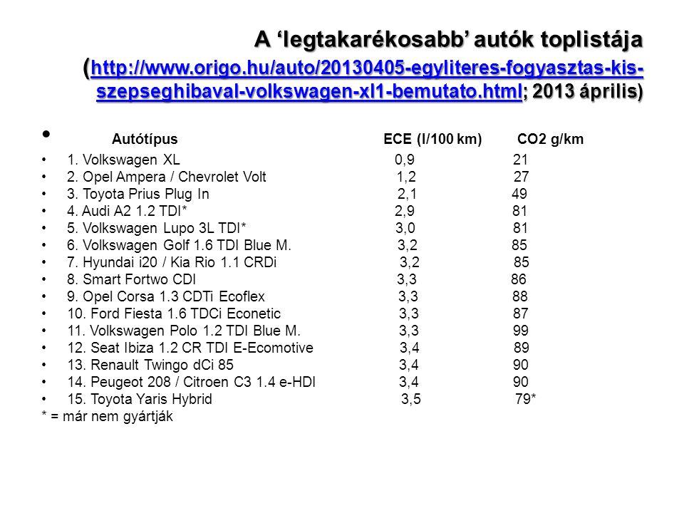 A 'legtakarékosabb' autók toplistája ( http://www.origo.hu/auto/20130405-egyliteres-fogyasztas-kis- szepseghibaval-volkswagen-xl1-bemutato.html; 2013