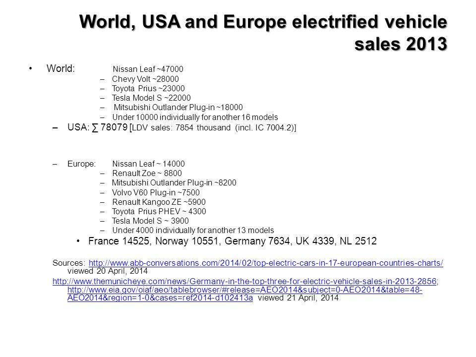 World, USA and Europe electrified vehicle sales 2013 World: Nissan Leaf ~47000 –Chevy Volt ~28000 –Toyota Prius ~23000 –Tesla Model S ~22000 – Mitsubi