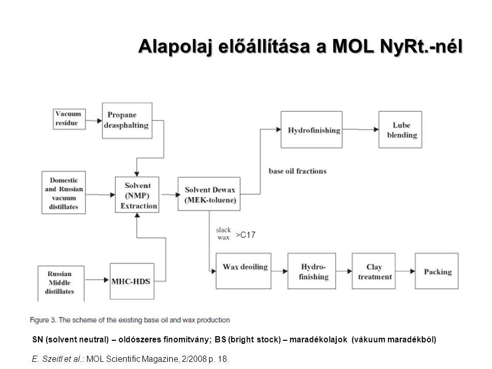 Alapolaj előállítása a MOL NyRt.-nél SN (solvent neutral) – oldószeres finomítvány; BS (bright stock) – maradékolajok (vákuum maradékból) E. Szeitl et