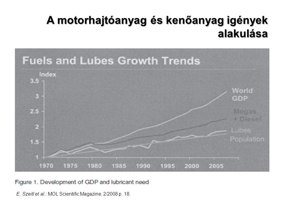 A motorhajtóanyag és kenőanyag igények alakulása E. Szeitl et al.: MOL Scientific Magazine, 2/2008 p. 18.