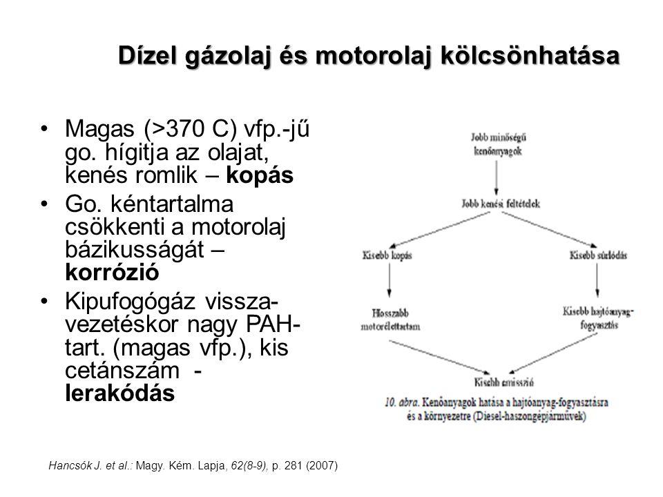 Magas (>370 C) vfp.-jű go. hígitja az olajat, kenés romlik – kopás Go. kéntartalma csökkenti a motorolaj bázikusságát – korrózió Kipufogógáz vissza- v
