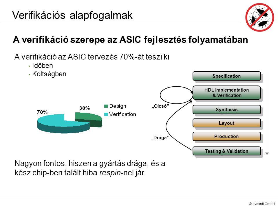 © evosoft GmbH A verifikáció szerepe az ASIC fejlesztés folyamatában Verifikációs alapfogalmak Specification HDL implementation & Verification Synthes