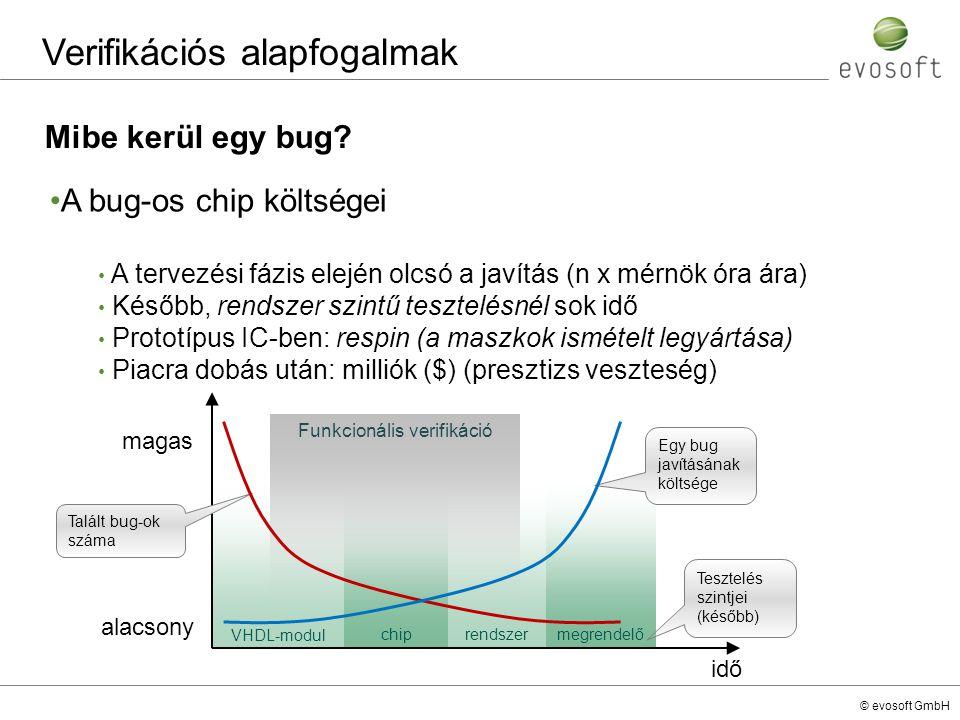 © evosoft GmbH Mibe kerül egy bug? Verifikációs alapfogalmak A bug-os chip költségei A tervezési fázis elején olcsó a javítás (n x mérnök óra ára) Kés