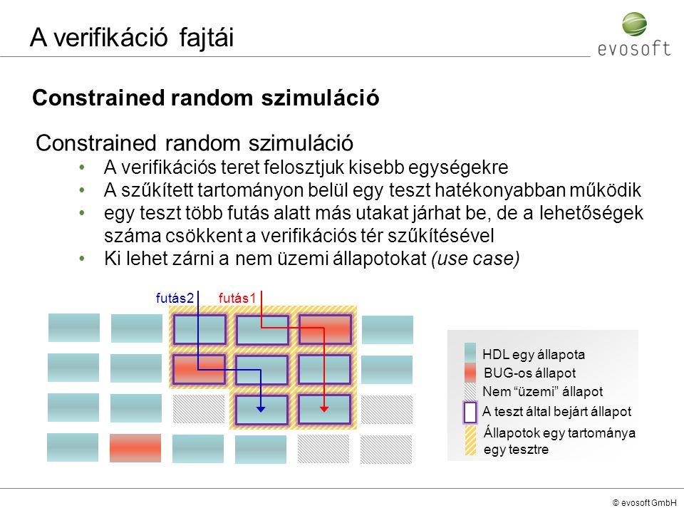 """© evosoft GmbH Constrained random szimuláció A verifikáció fajtái HDL egy állapota BUG-os állapot Nem """"üzemi"""" állapot A teszt által bejárt állapot fut"""