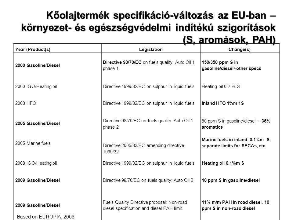 Kőolajtermék specifikáció-változás az EU-ban – környezet- és egészségvédelmi indítékú szigorítások (S, aromások, PAH) Year (Product(s)LegislationChang