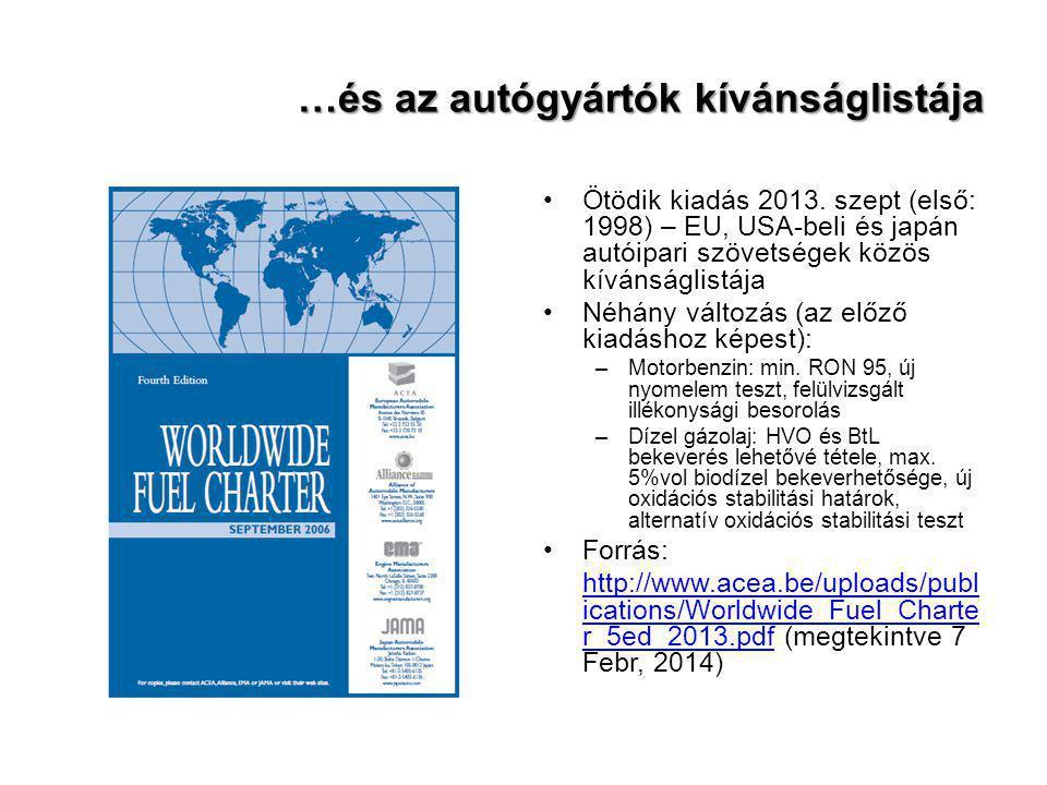 …és az autógyártók kívánságlistája Ötödik kiadás 2013. szept (első: 1998) – EU, USA-beli és japán autóipari szövetségek közös kívánságlistája Néhány v