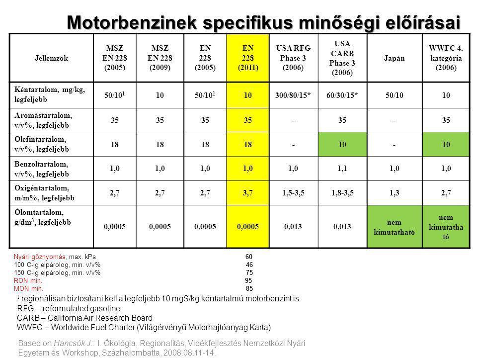 Based on Hancsók J.: I. Ökológia, Regionalitás, Vidékfejlesztés Nemzetközi Nyári Egyetem és Workshop, Százhalombatta, 2008.08.11-14. Motorbenzinek spe