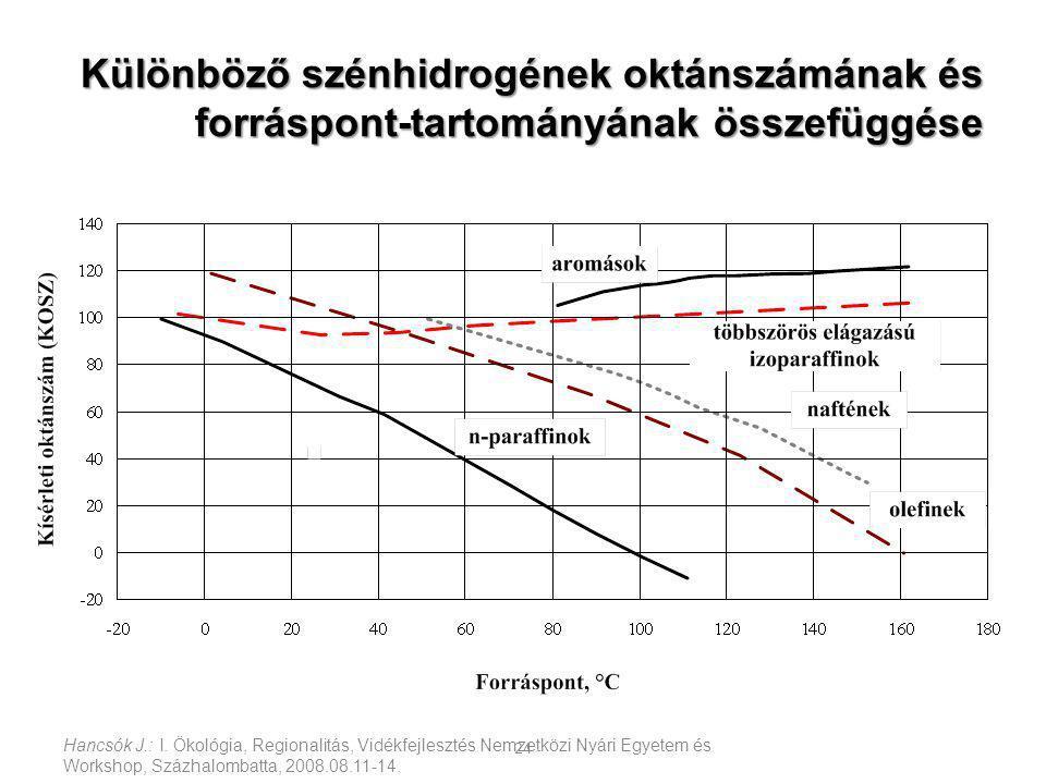 Hancsók J.: I. Ökológia, Regionalitás, Vidékfejlesztés Nemzetközi Nyári Egyetem és Workshop, Százhalombatta, 2008.08.11-14. 24 Különböző szénhidrogéne