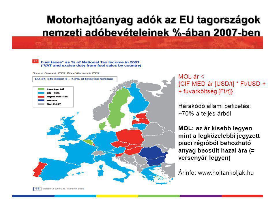Motorhajtóanyag adók az EU tagországok nemzeti adóbevételeinek %-ában 2007-ben MOL ár < {CIF MED ár [USD/t] * Ft/USD + + fuvarköltség [Ft/t]} Rárakódó