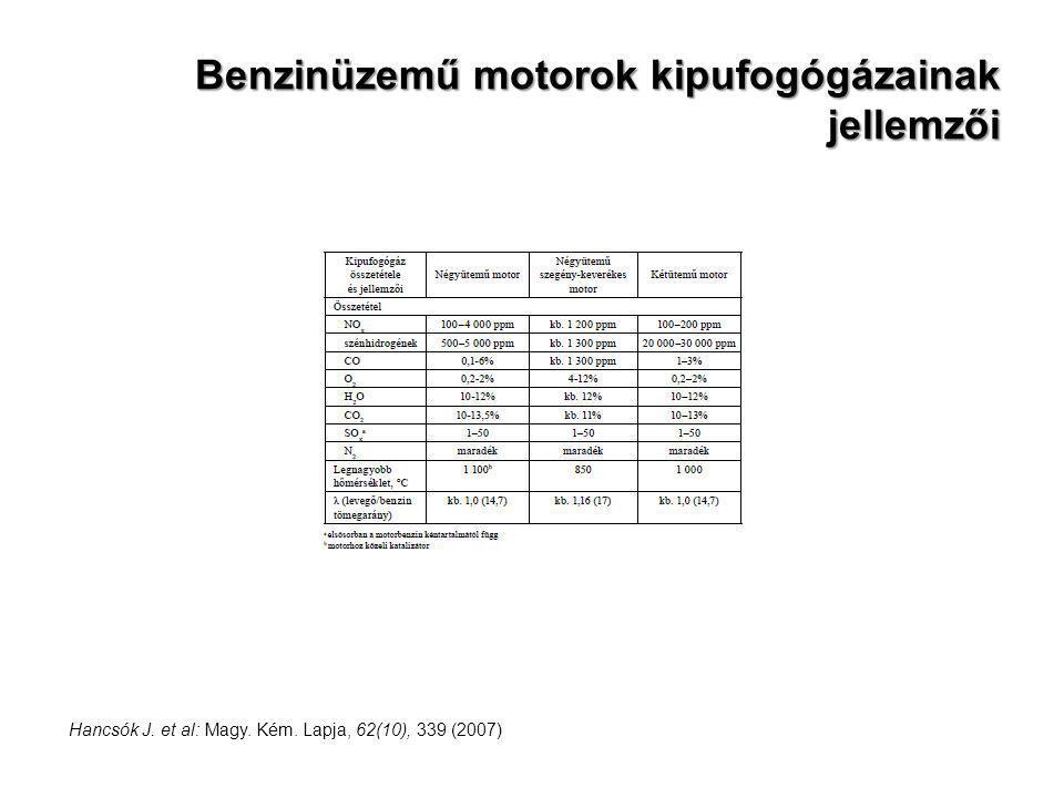 Benzinüzemű motorok kipufogógázainak jellemzői Hancsók J. et al: Magy. Kém. Lapja, 62(10), 339 (2007)