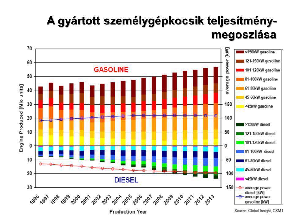 Oxigénérzékelő és fedélzeti diagnosztikai rendszer (OBD) OBD: - az EU-ban 2001-től kötelező az új szem.gk.-on -kétszenzoros rendszer (a katalizátor után is oxigénérzékelő) -CH- és NOx-szenzorok (fejlesztés alatt) (ECU – engine control unit) (oxigénérzékelő)