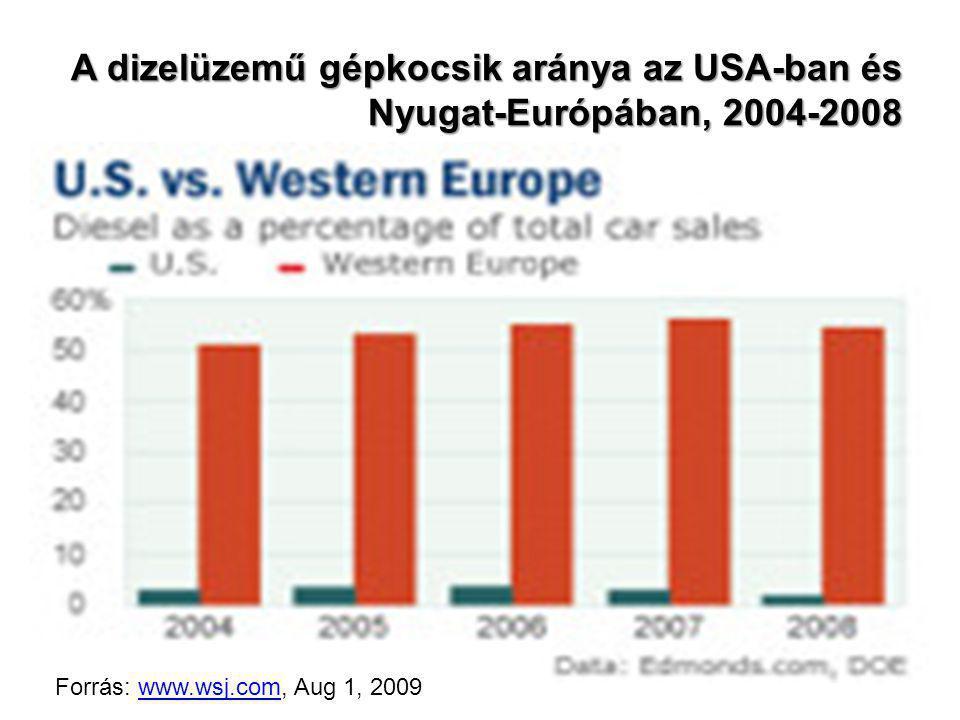A dizelüzemű gépkocsik aránya az USA-ban és Nyugat-Európában, 2004-2008 Forrás: www.wsj.com, Aug 1, 2009www.wsj.com