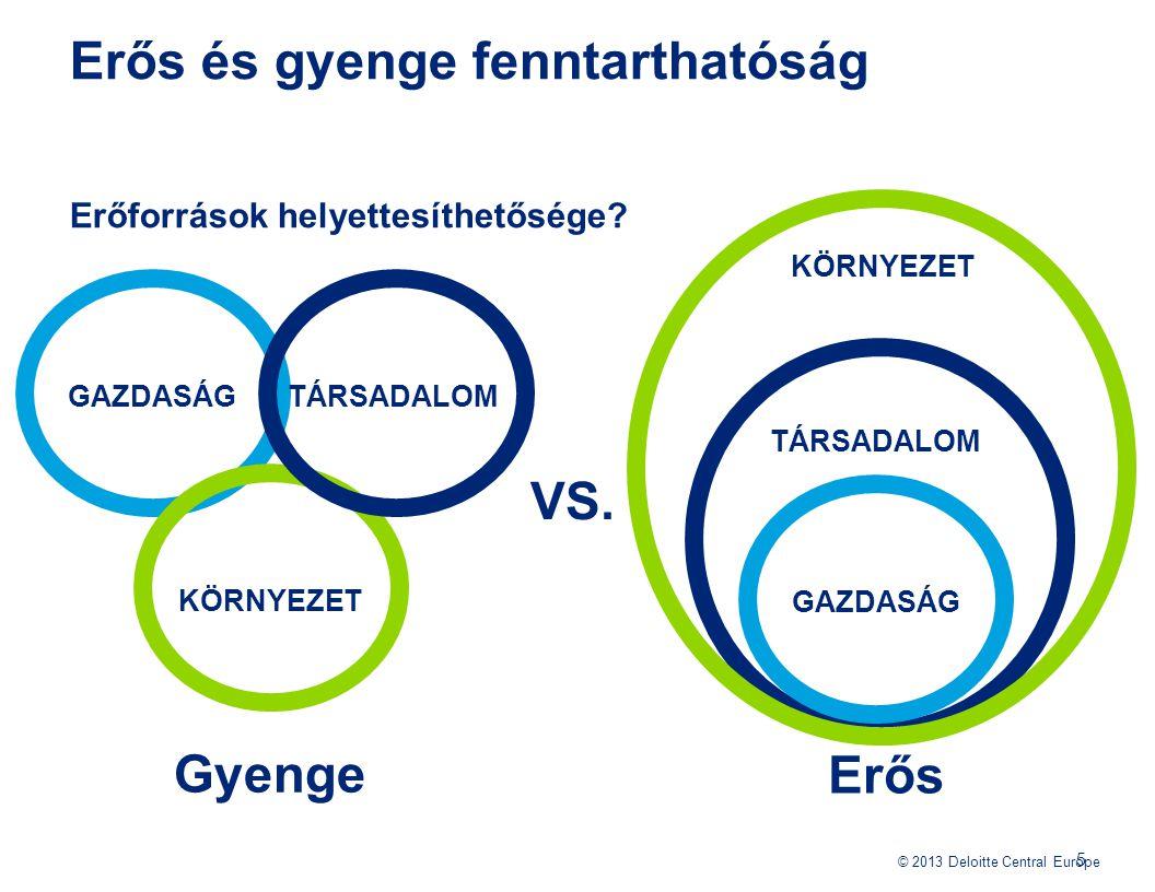© 2013 Deloitte Central Europe Erős és gyenge fenntarthatóság Erőforrások helyettesíthetősége? 5 GAZDASÁG KÖRNYEZET TÁRSADALOM GAZDASÁG KÖRNYEZET VS.