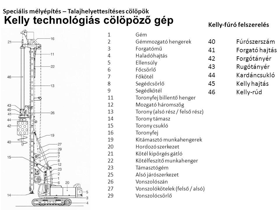 Speciális mélyépítés – Talajhelyettesítéses cölöpök Kelly technológiás cölöpöző gép 1Gém 2Gémmozgató hengerek 3Forgatómű 4Haladóhajtás 5Ellensúly 6Főc