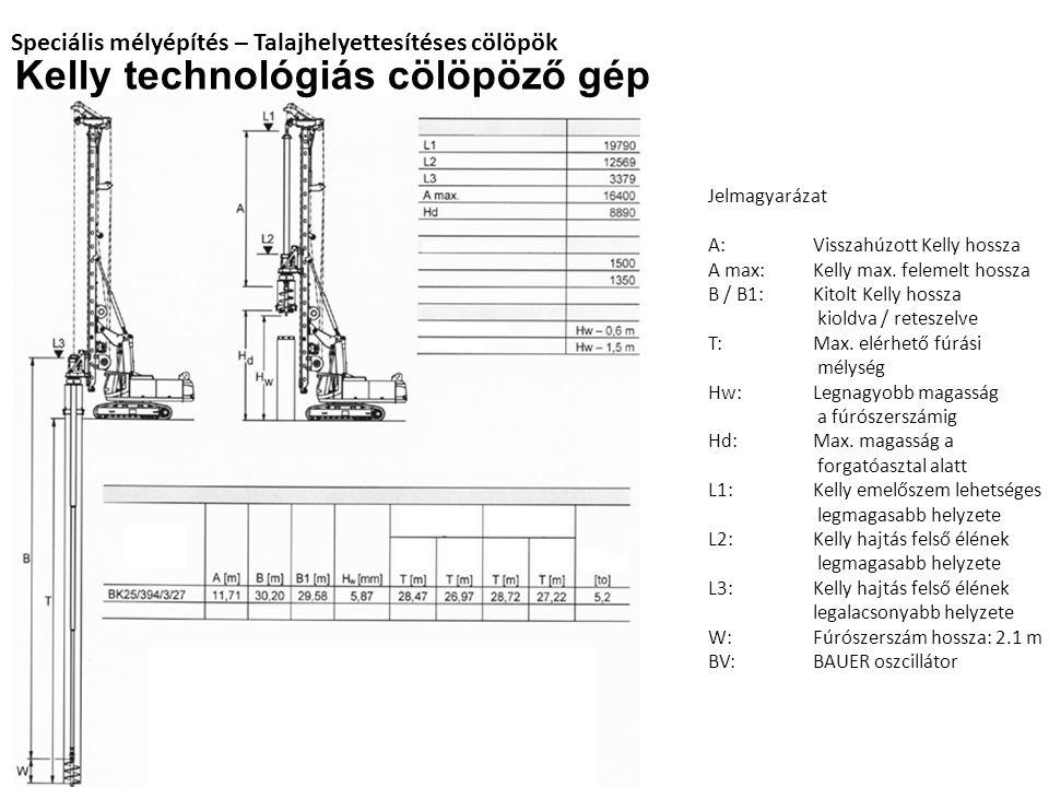 Speciális mélyépítés – Talajhelyettesítéses cölöpök Kelly technológiás cölöpöző gép Jelmagyarázat A:Visszahúzott Kelly hossza A max:Kelly max. felemel
