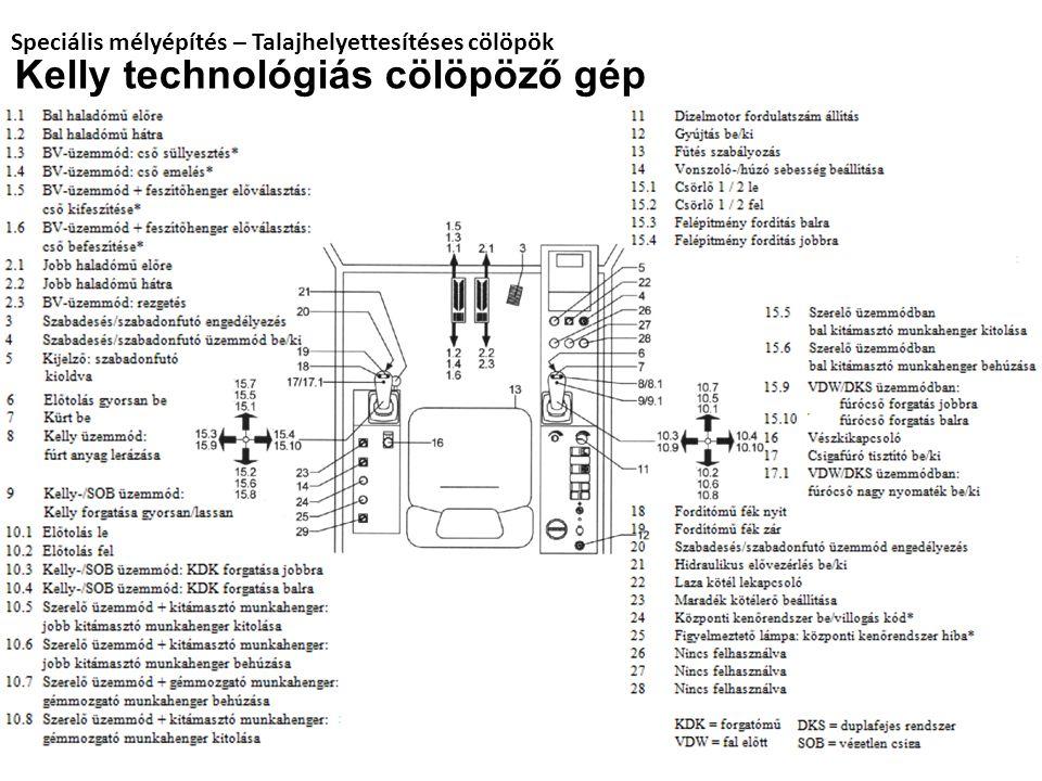 Speciális mélyépítés – Talajhelyettesítéses cölöpök Kelly technológiás cölöpöző gép