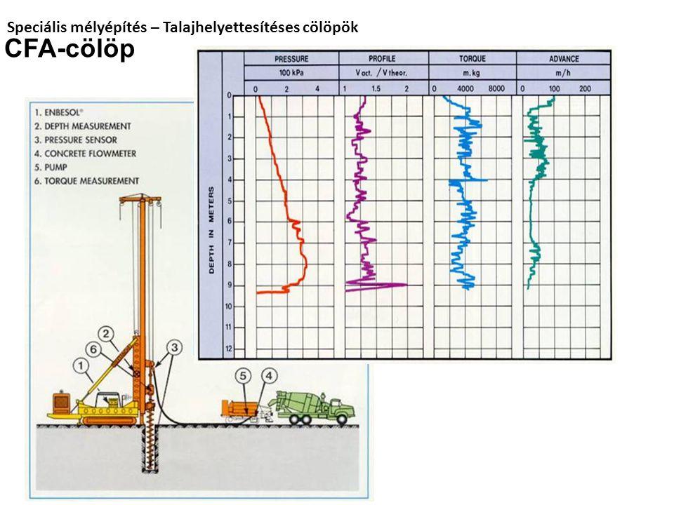 Speciális mélyépítés – Talajhelyettesítéses cölöpök CFA-cölöp