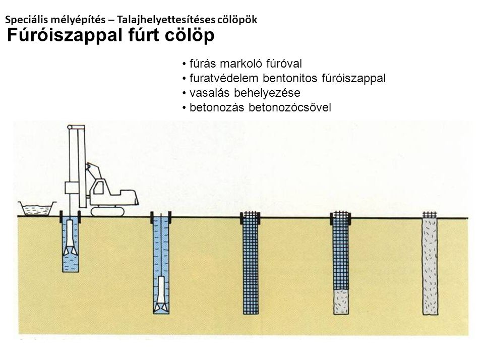 fúrás markoló fúróval furatvédelem bentonitos fúróiszappal vasalás behelyezése betonozás betonozócsővel Fúróiszappal fúrt cölöp Speciális mélyépítés –