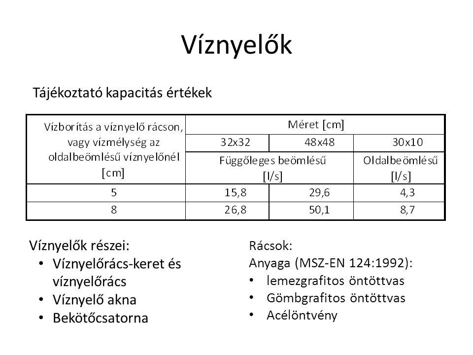 Víznyelők Tájékoztató kapacitás értékek Víznyelők részei: Víznyelőrács-keret és víznyelőrács Víznyelő akna Bekötőcsatorna Rácsok: Anyaga (MSZ-EN 124:1992): lemezgrafitos öntöttvas Gömbgrafitos öntöttvas Acélöntvény