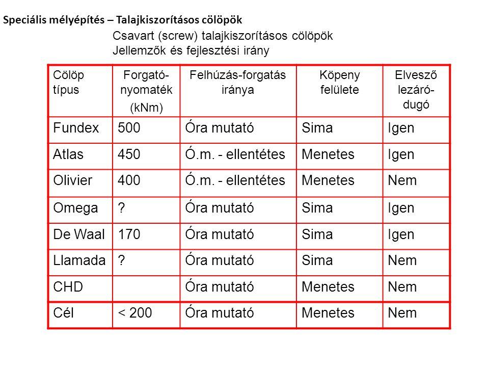 Cölöp típus Forgató- nyomaték (kNm) Felhúzás-forgatás iránya Köpeny felülete Elvesző lezáró- dugó Fundex500Óra mutatóSimaIgen Atlas450Ó.m.
