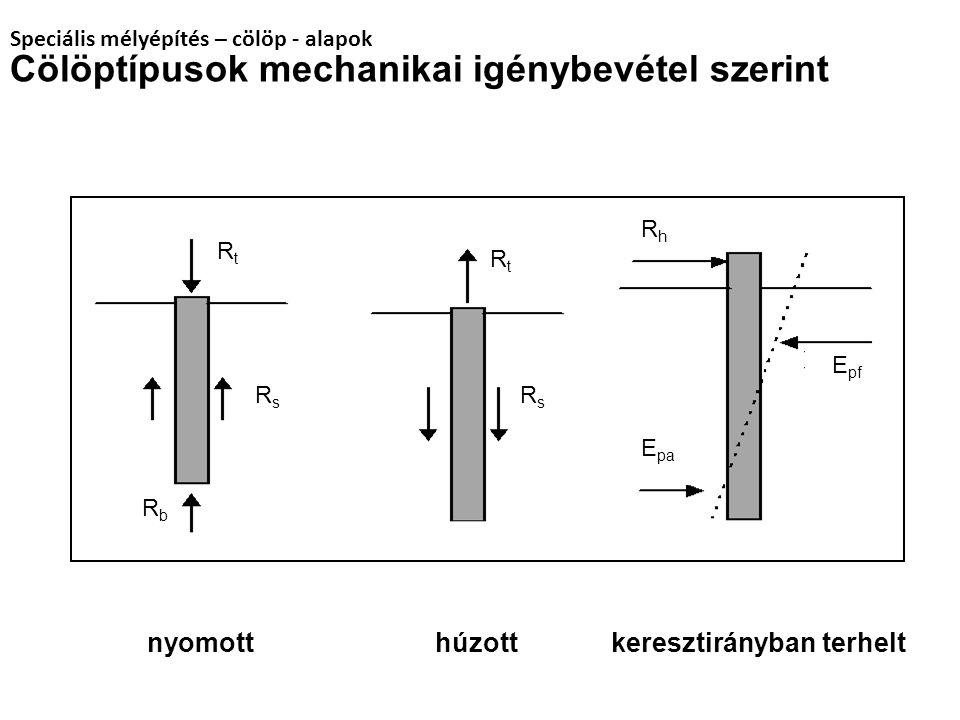 Cölöptípusok mechanikai igénybevétel szerint nyomott húzott keresztirányban terhelt RbRb RsRs RtRt RtRt RsRs RhRh E pa E pf Speciális mélyépítés – cöl