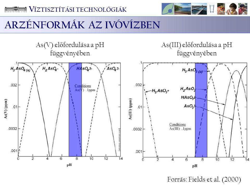 As(V) el ő fordulása a pH függvényében As(III) el ő fordulása a pH függvényében Forrás: Fields et al. (2000) V ÍZTISZTÍTÁSI TECHNOLÓGIÁK ARZÉNFORMÁK A