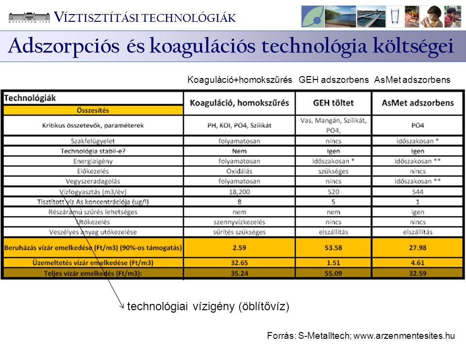 Adszorpciós és koagulációs technológia költségei V ÍZTISZTÍTÁSI TECHNOLÓGIÁK Koaguláció+homokszűrés GEH adszorbens AsMet adszorbens Forrás: S-Metallte