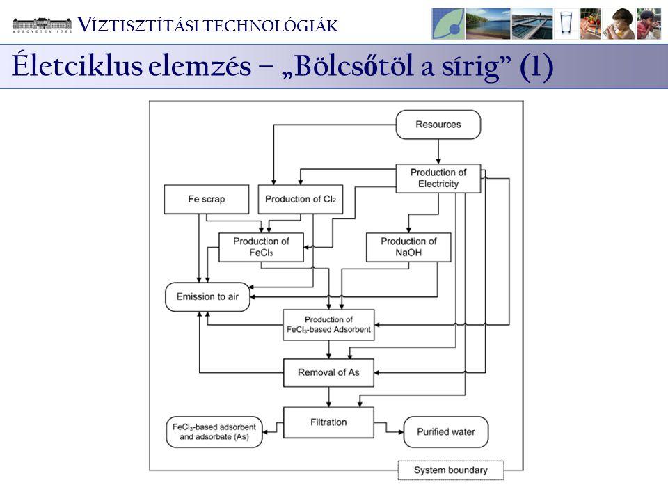 """Életciklus elemzés – """"Bölcs ő töl a sírig"""" (1) V ÍZTISZTÍTÁSI TECHNOLÓGIÁK"""