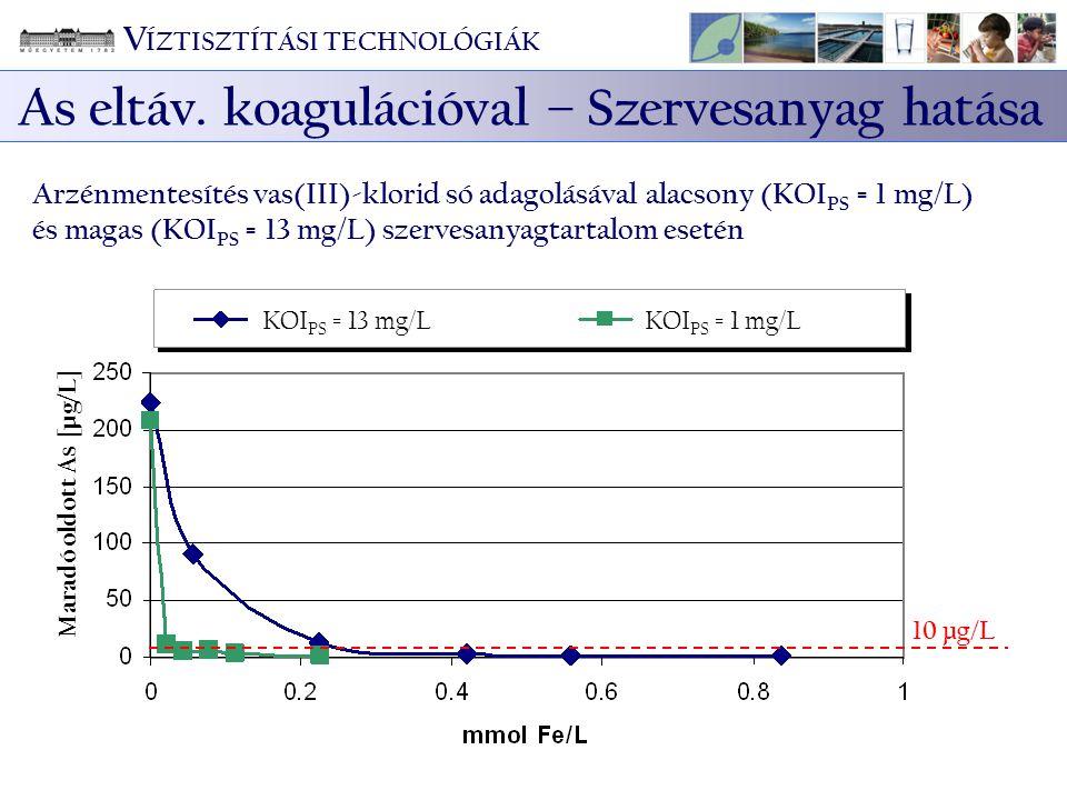 KOI PS = 13 mg/LKOI PS = 1 mg/L 10 µg/L Arzénmentesítés vas(III)-klorid só adagolásával alacsony (KOI PS = 1 mg/L) és magas (KOI PS = 13 mg/L) szerves