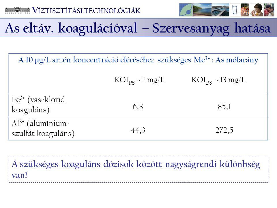A 10 µg/L arzén koncentráció eléréséhez szükséges Me 3+ : As mólarány KOI PS ~ 1 mg/L KOI PS ~ 13 mg/L Fe 3+ (vas-klorid koaguláns) 6,86,885, 1 Al 3+