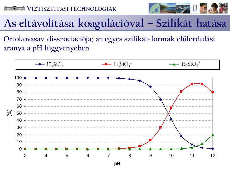 V ÍZTISZTÍTÁSI TECHNOLÓGIÁK As eltávolítása koagulációval – Szilikát hatása Ortokovasav disszociációja; az egyes szilikát-formák el ő fordulási aránya