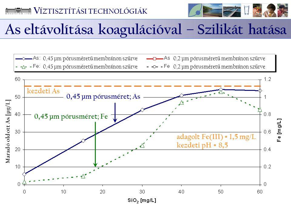 0, 45 µm pórusméret; As 0, 45 µm pórusméret; Fe kezdeti As adagolt Fe(III) = 1, 5 mg/L kezdeti pH = 8, 5 Maradó oldott As [µg/L] 0,45 µm pórusméret ű