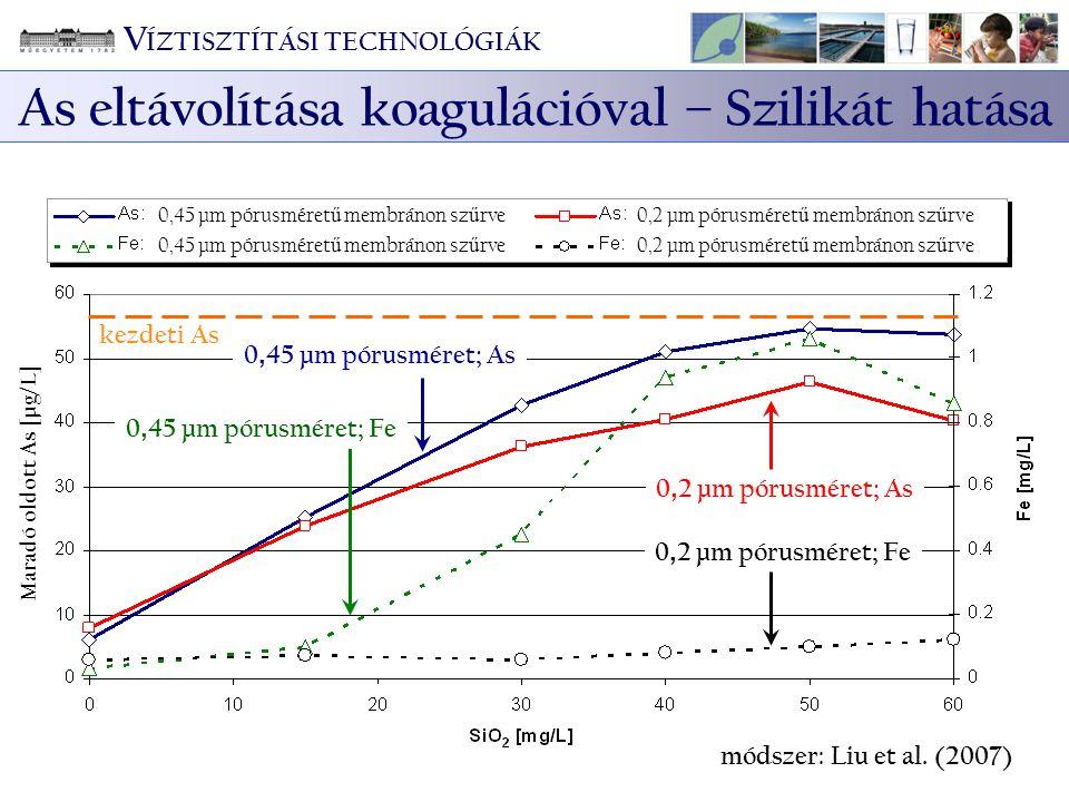 0, 2 µm pórusméret; As 0, 2 µm pórusméret; Fe módszer: Liu et al. (2007) Maradó oldott As [µg/L] 0, 45 µm pórusméret; As 0, 45 µm pórusméret; Fe kezde