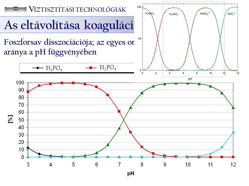 V ÍZTISZTÍTÁSI TECHNOLÓGIÁK As eltávolítása koagulációval – Foszfát hatása Foszforsav disszociációja; az egyes orto-foszfát formák el ő fordulási arán
