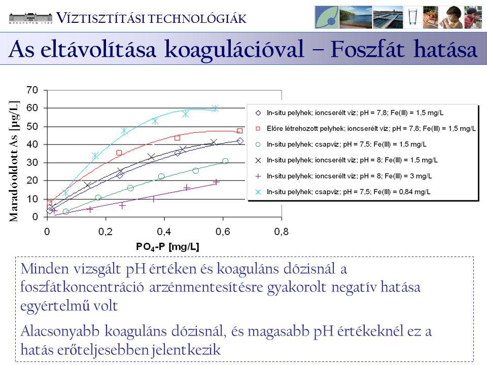Minden vizsgált pH értéken és koaguláns dózisnál a foszfátkoncentráció arzénmentesítésre gyakorolt negatív hatása egyértelm ű volt Alacsonyabb koagulá