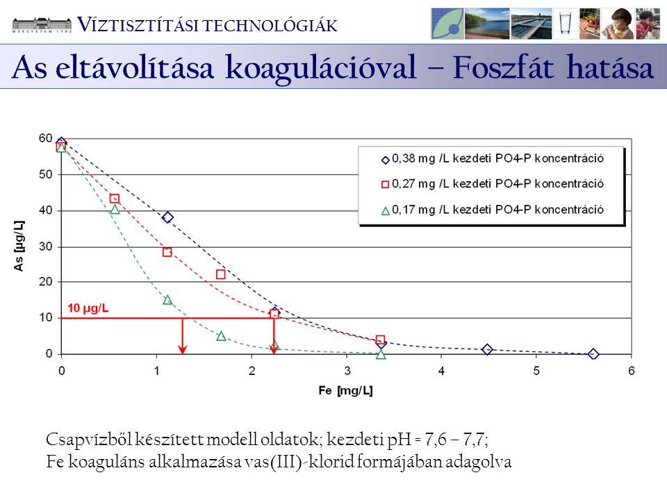 Csapvízb ő l készített modell oldatok; kezdeti pH = 7,6 – 7,7; Fe koaguláns alkalmazása vas(III)-klorid formájában adagolva As eltávolítása koaguláció
