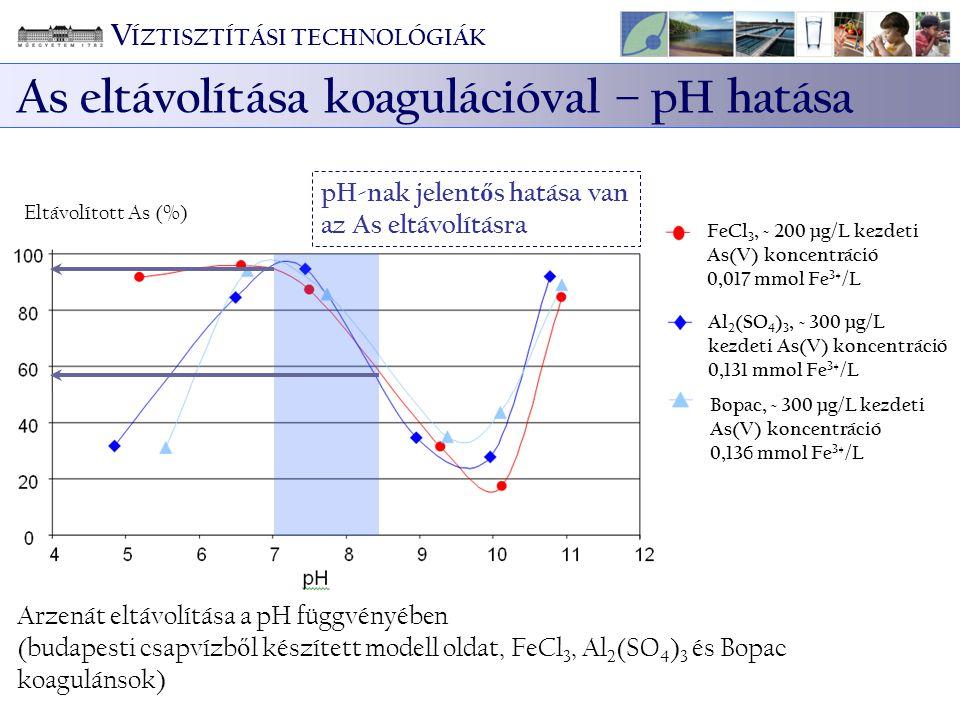 Arzenát eltávolítása a pH függvényében (budapesti csapvízb ő l készített modell oldat, FeCl 3, Al 2 (SO 4 ) 3 és Bopac koagulánsok) pH-nak jelent ő s