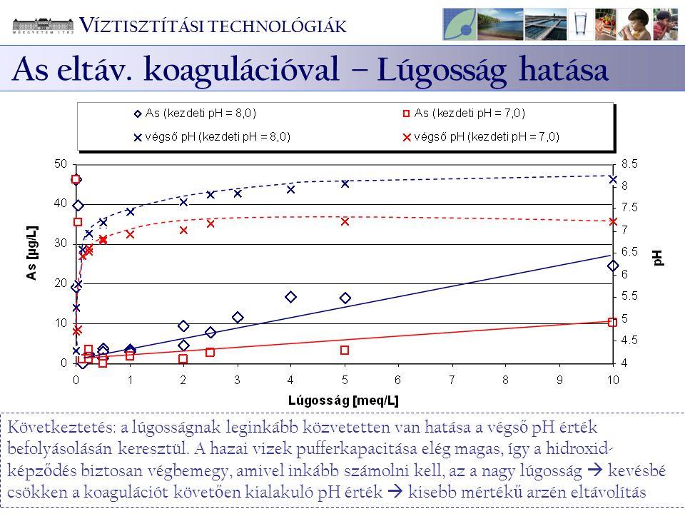V ÍZTISZTÍTÁSI TECHNOLÓGIÁK As eltáv. koagulációval – Lúgosság hatása Maradék arzénkoncentrációk a kezdeti lúgosság (NaHCO 3 tartalom) függvényében (i