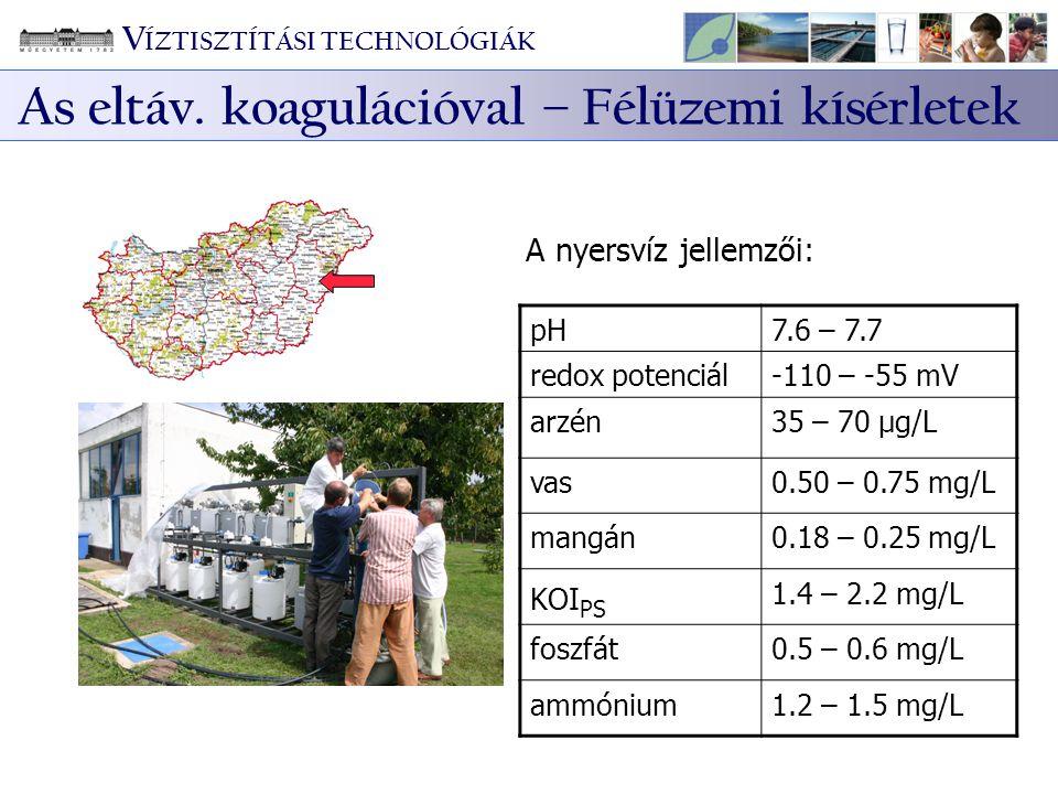 A nyersvíz jellemzői: pH7.6 – 7.7 redox potenciál-110 – -55 mV arzén35 – 70 μg/L vas0.50 – 0.75 mg/L mangán0.18 – 0.25 mg/L KOI PS 1.4 – 2.2 mg/L fosz