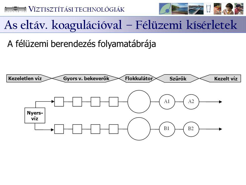 Kezeletlen víz Gyors v. bekeverők Flokkulátor SzűrőkKezelt víz Nyers- víz A félüzemi berendezés folyamatábrája V ÍZTISZTÍTÁSI TECHNOLÓGIÁK As eltáv. k