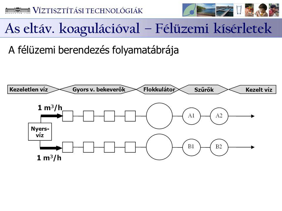 A félüzemi berendezés folyamatábrája Kezeletlen víz Gyors v. bekeverők Flokkulátor SzűrőkKezelt víz 1 m 3 /h Nyers- víz V ÍZTISZTÍTÁSI TECHNOLÓGIÁK As